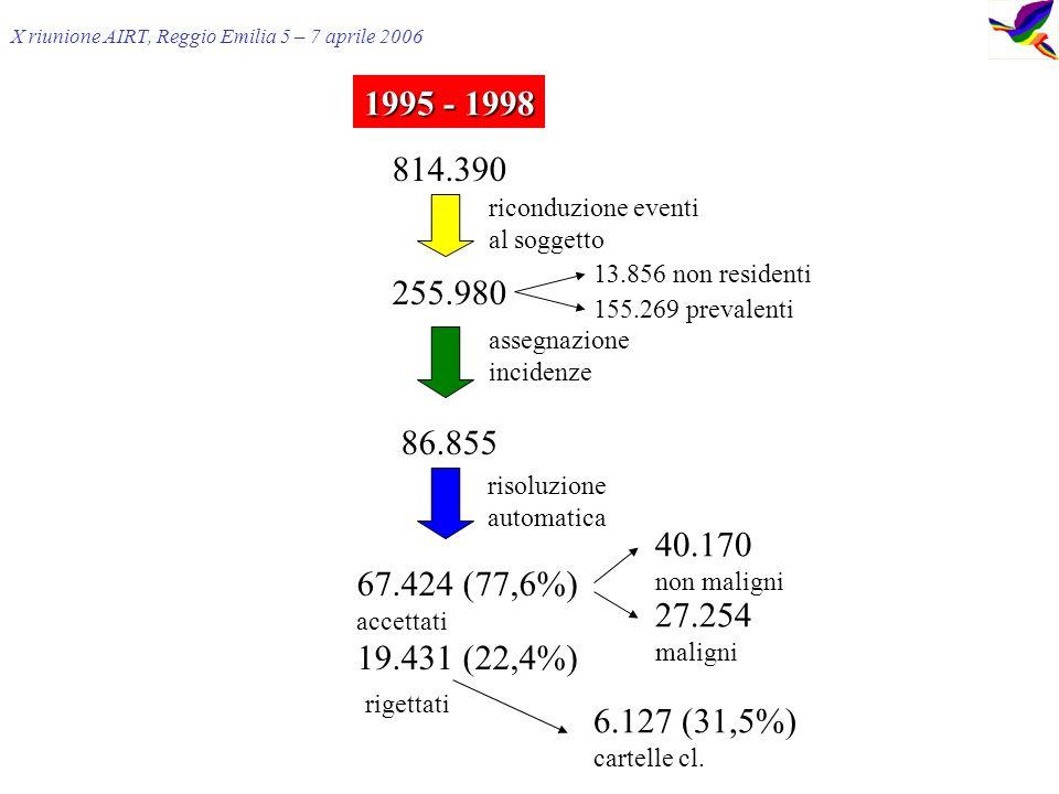 X riunione AIRT, Reggio Emilia 5 – 7 aprile 2006 1995 - 1998 814.390 255.980 86.855 67.424 (77,6%) accettati 19.431 (22,4%) rigettati riconduzione eventi al soggetto assegnazione incidenze risoluzione automatica 40.170 non maligni 27.254 maligni 6.127 (31,5%) cartelle cl.