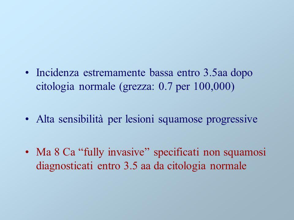 Incidenza estremamente bassa entro 3.5aa dopo citologia normale (grezza: 0.7 per 100,000) Alta sensibilità per lesioni squamose progressive Ma 8 Ca fully invasive specificati non squamosi diagnosticati entro 3.5 aa da citologia normale
