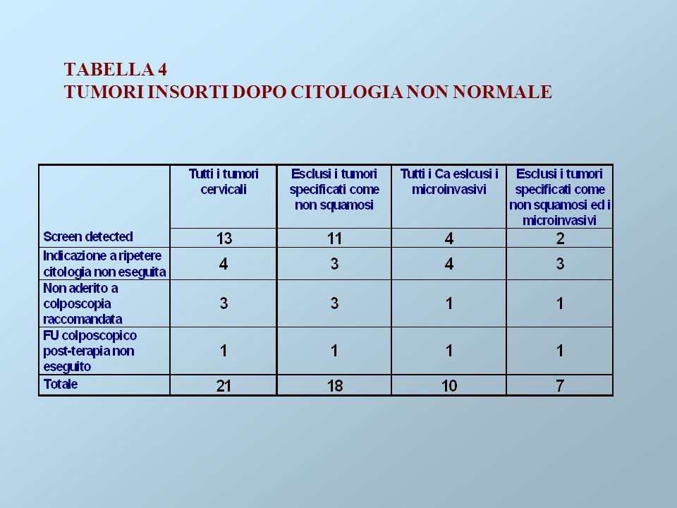 TABELLA 4 TUMORI INSORTI DOPO CITOLOGIA NON NORMALE