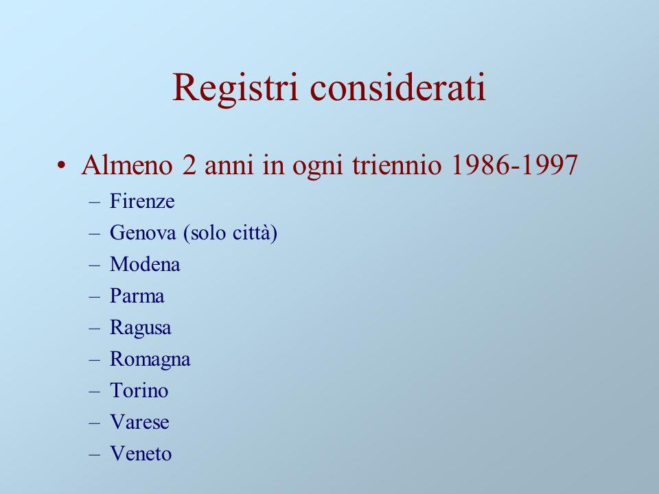 Registri considerati Almeno 2 anni in ogni triennio 1986-1997 –Firenze –Genova (solo città) –Modena –Parma –Ragusa –Romagna –Torino –Varese –Veneto