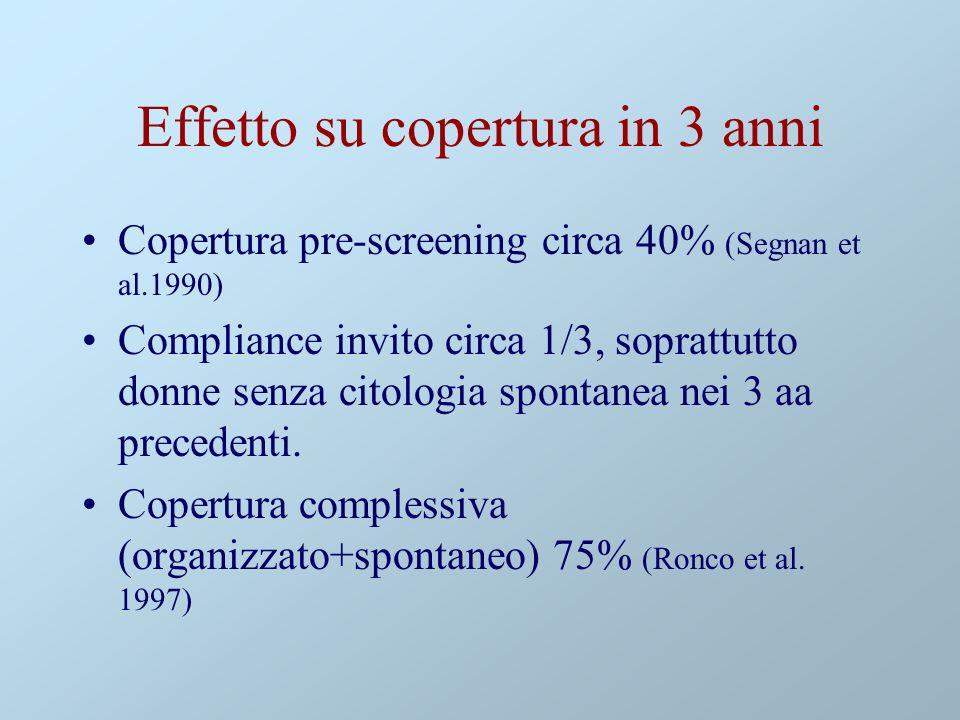 Effetto su copertura in 3 anni Copertura pre-screening circa 40% (Segnan et al.1990) Compliance invito circa 1/3, soprattutto donne senza citologia spontanea nei 3 aa precedenti.