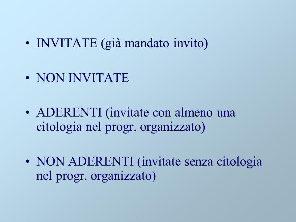 INVITATE (già mandato invito) NON INVITATE ADERENTI (invitate con almeno una citologia nel progr.