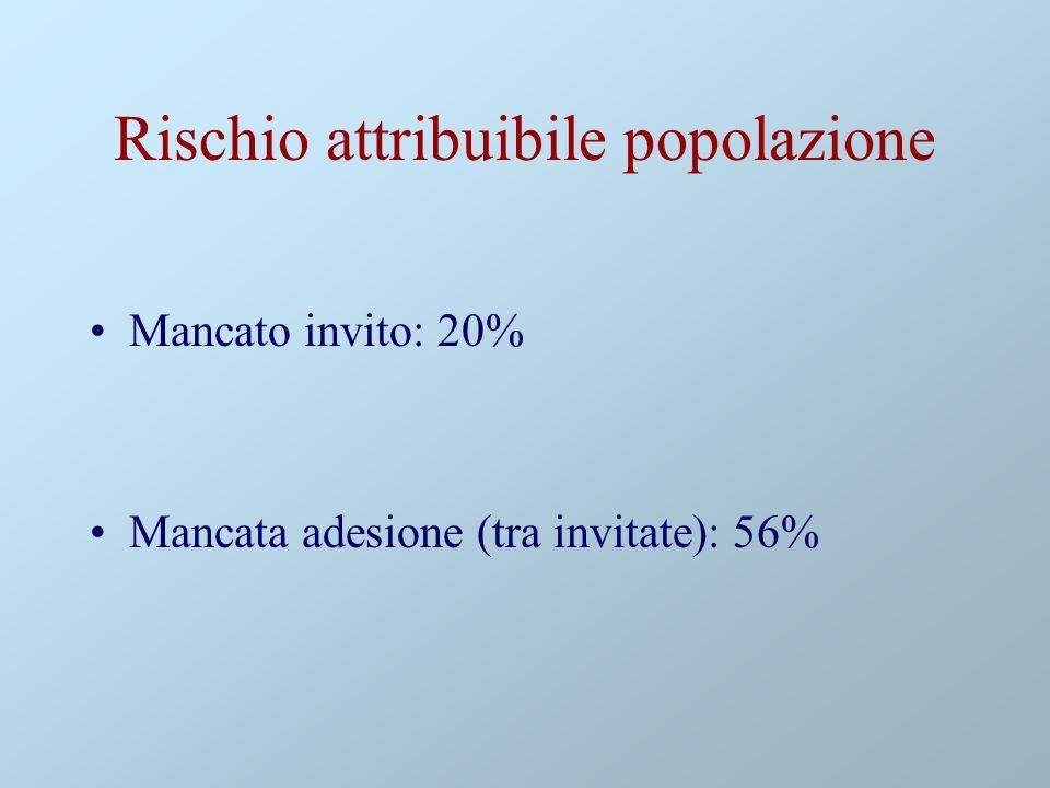 Rischio attribuibile popolazione Mancato invito: 20% Mancata adesione (tra invitate): 56%