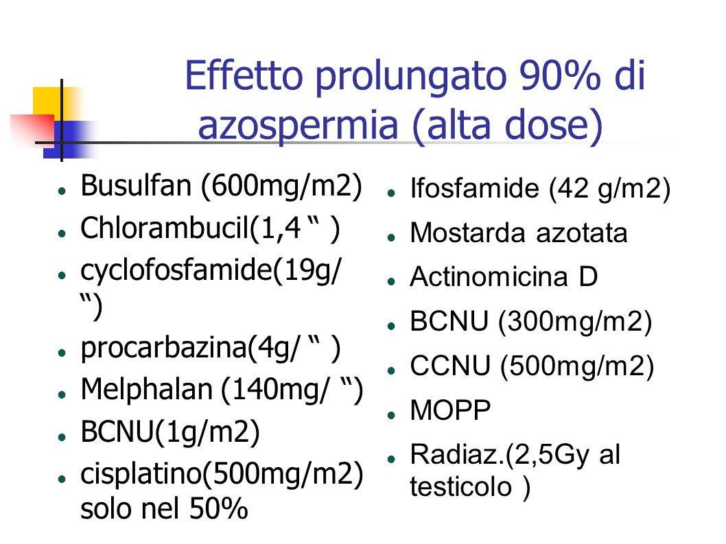Effetto prolungato 90% di azospermia (alta dose) Busulfan (600mg/m2) Chlorambucil(1,4 ) cyclofosfamide(19g/ ) procarbazina(4g/ ) Melphalan (140mg/ ) B