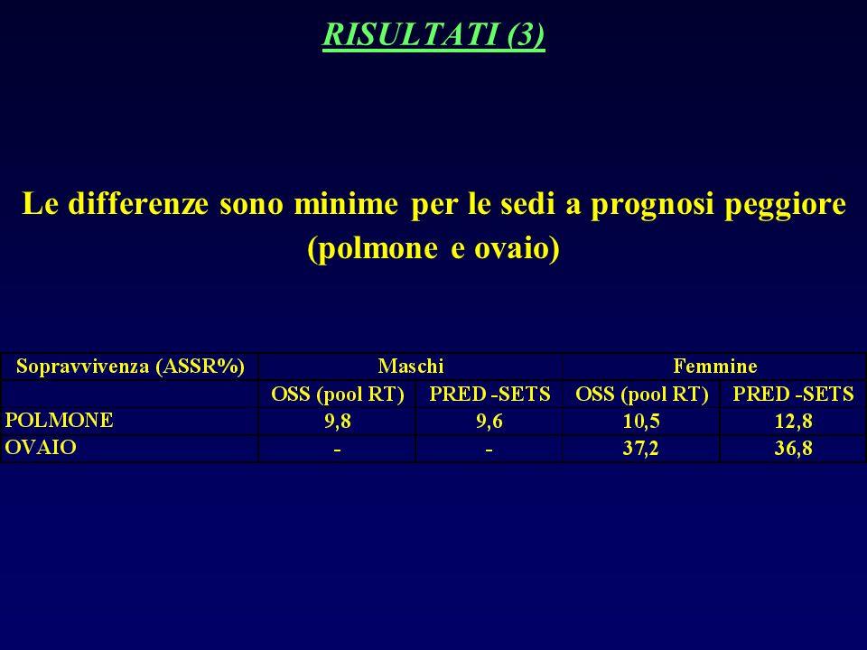 RISULTATI (3) Le differenze sono minime per le sedi a prognosi peggiore (polmone e ovaio)