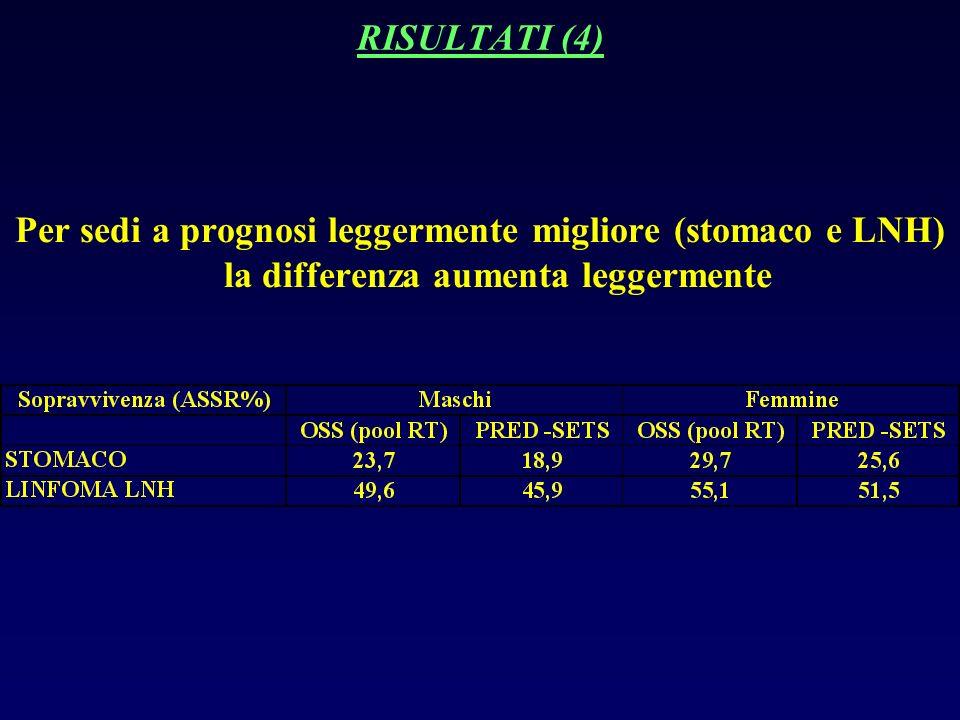 RISULTATI (4) Per sedi a prognosi leggermente migliore (stomaco e LNH) la differenza aumenta leggermente