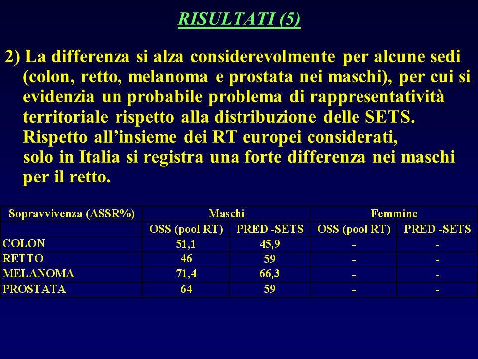 RISULTATI (5) 2) La differenza si alza considerevolmente per alcune sedi (colon, retto, melanoma e prostata nei maschi), per cui si evidenzia un probabile problema di rappresentatività territoriale rispetto alla distribuzione delle SETS.