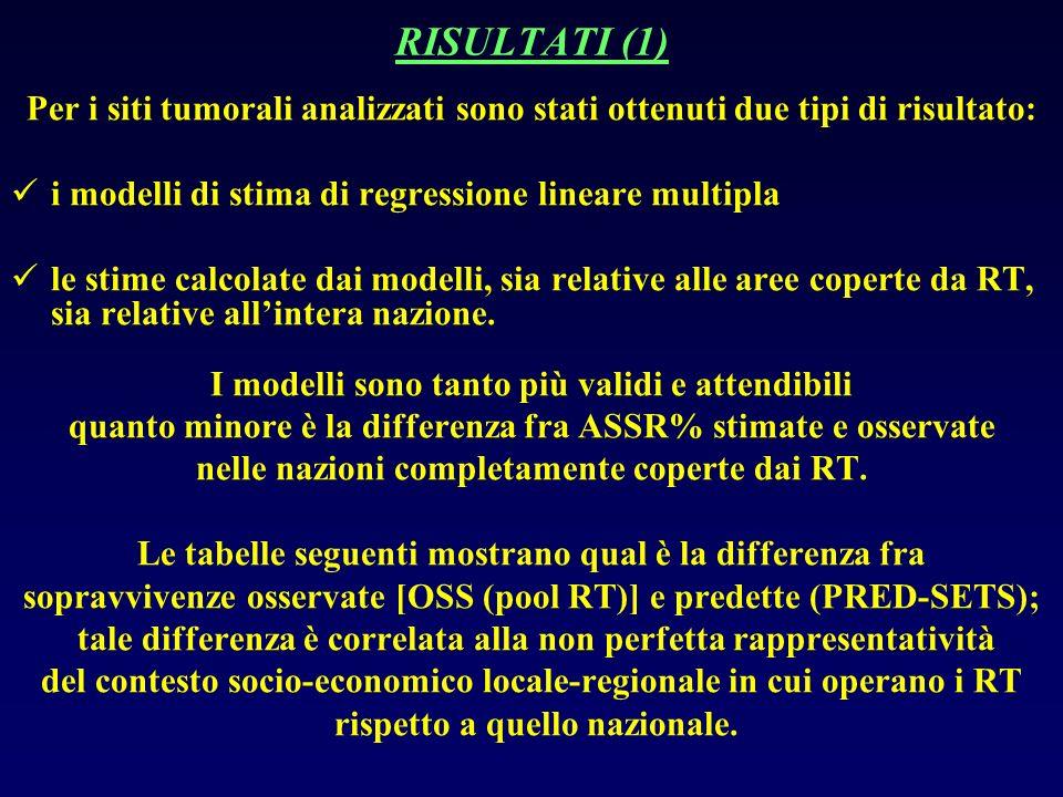 RISULTATI (1) Per i siti tumorali analizzati sono stati ottenuti due tipi di risultato: i modelli di stima di regressione lineare multipla le stime calcolate dai modelli, sia relative alle aree coperte da RT, sia relative allintera nazione.