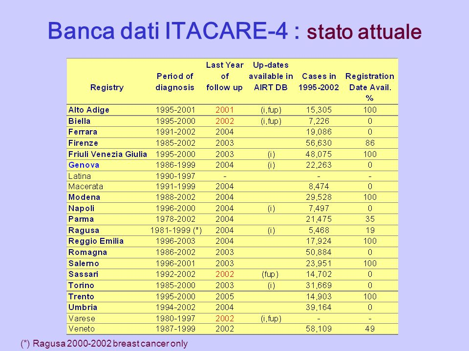 Banca dati ITACARE-4 : stato attuale (*) Ragusa 2000-2002 breast cancer only