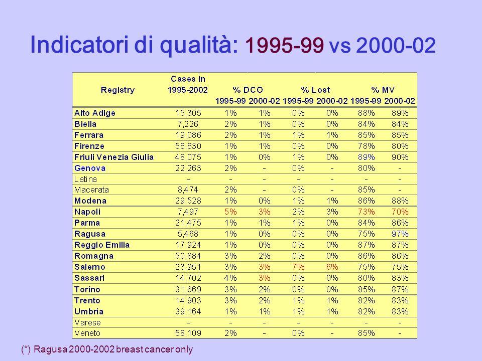 Indicatori di qualità: 1995-99 vs 2000-02 (*) Ragusa 2000-2002 breast cancer only