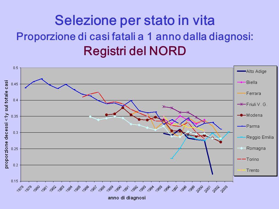 Selezione per stato in vita Proporzione di casi fatali a 1 anno dalla diagnosi: Registri del NORD