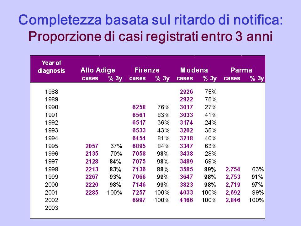 Completezza basata sul ritardo di notifica: Proporzione di casi registrati entro 3 anni