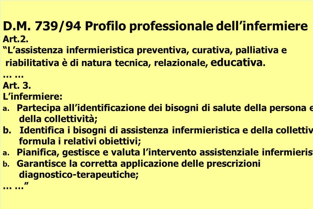3 D.M. 739/94 Profilo professionale dellinfermiere Art.2.