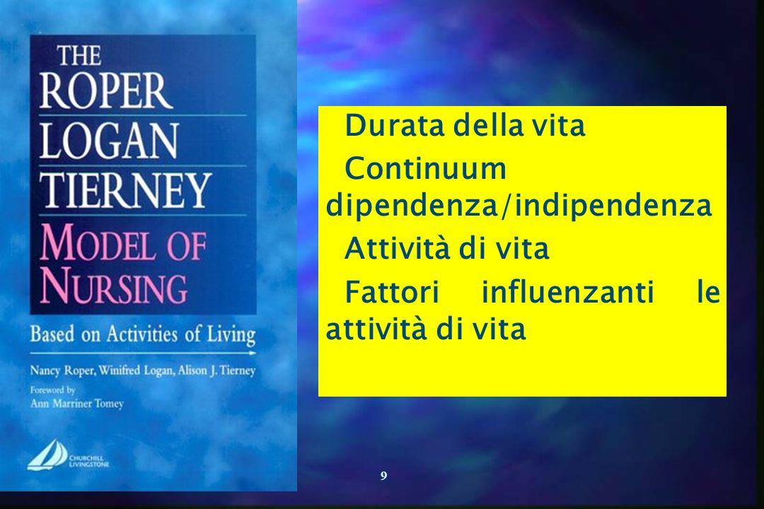 9 Durata della vita Continuum dipendenza/indipendenza Attività di vita Fattori influenzanti le attività di vita