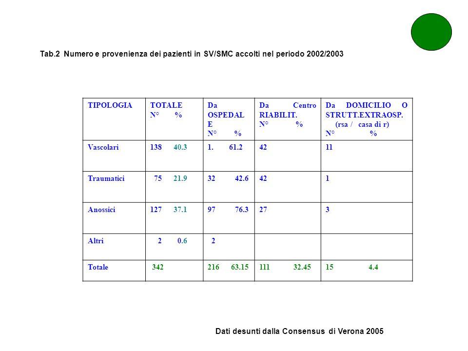 Tab.2 Numero e provenienza dei pazienti in SV/SMC accolti nel periodo 2002/2003 TIPOLOGIATOTALE N° % Da OSPEDAL E N° % Da Centro RIABILIT. N° % Da DOM