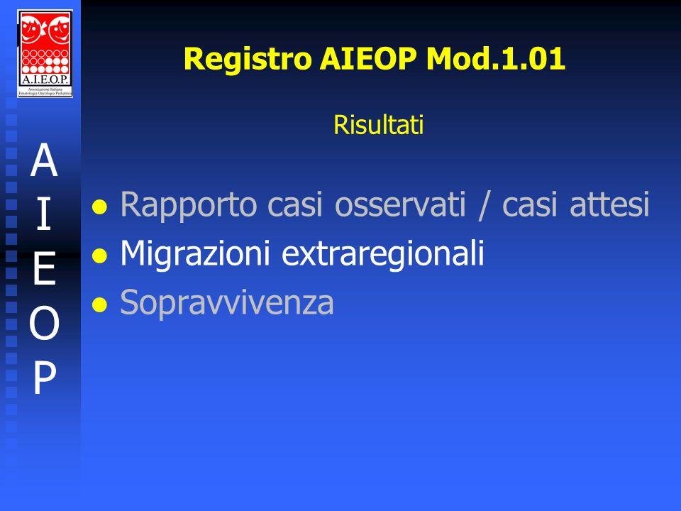 AIEOPAIEOP Registro AIEOP Mod.1.01 Risultati l l Rapporto casi osservati / casi attesi l l Migrazioni extraregionali l l Sopravvivenza