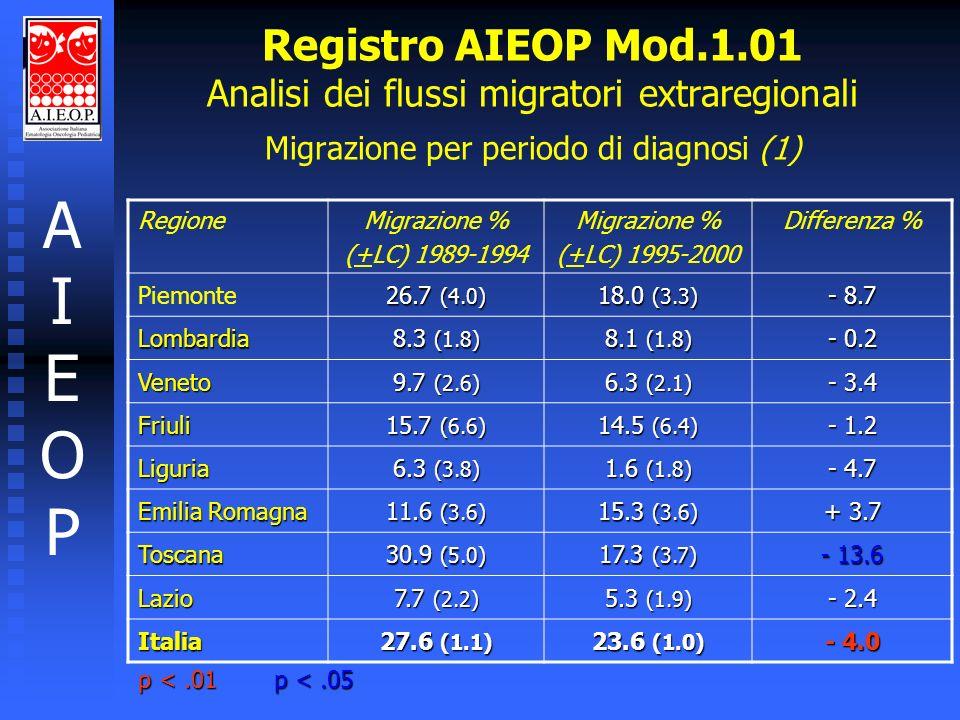 AIEOPAIEOP Registro AIEOP Mod.1.01 Analisi dei flussi migratori extraregionali Migrazione per periodo di diagnosi (1) RegioneMigrazione % (+LC) 1989-1