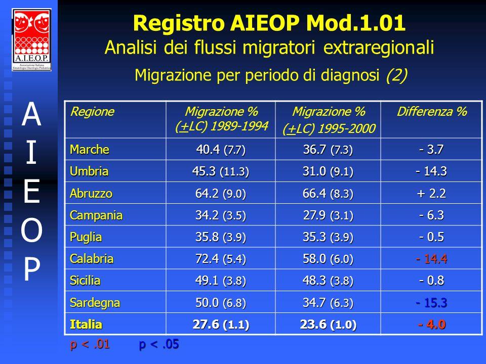 AIEOPAIEOP Registro AIEOP Mod.1.01 Analisi dei flussi migratori extraregionali Migrazione per periodo di diagnosi (2) RegioneMigrazione % (+LC) 1989-1