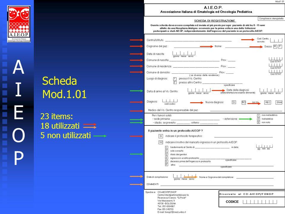 AIEOPAIEOP Registro AIEOP Mod.1.01 Obiettivi l l Verificare la potenzialità di reclutamento dei centri rispetto allatteso nazionale l l Valutare alcuni indicatori di qualità della cura: l l adesione ai protocolli l l migrazione l l Monitorare alcuni indicatori di patologia per la programmazione delle ricerche cliniche l l Validare un sistema di archiviazione automatica periferica dei dati