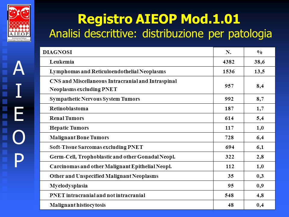 Registro AIEOP Mod.1.01 Analisi descrittive: distribuzione per patologia AIEOPAIEOP DIAGNOSIN.% Leukemia438238,6 Lymphomas and Reticuloendothelial Neo