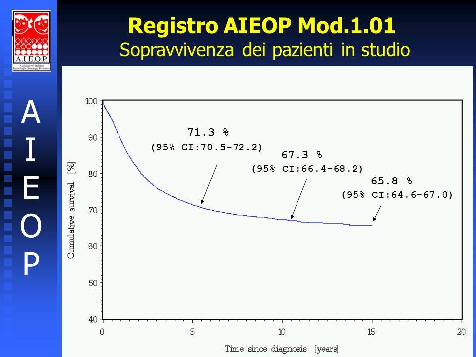 Registro AIEOP Mod.1.01 Sopravvivenza dei pazienti in studio AIEOPAIEOP 71.3 % (95% CI:70.5-72.2) 67.3 % (95% CI:66.4-68.2) 65.8 % (95% CI:64.6-67.0)