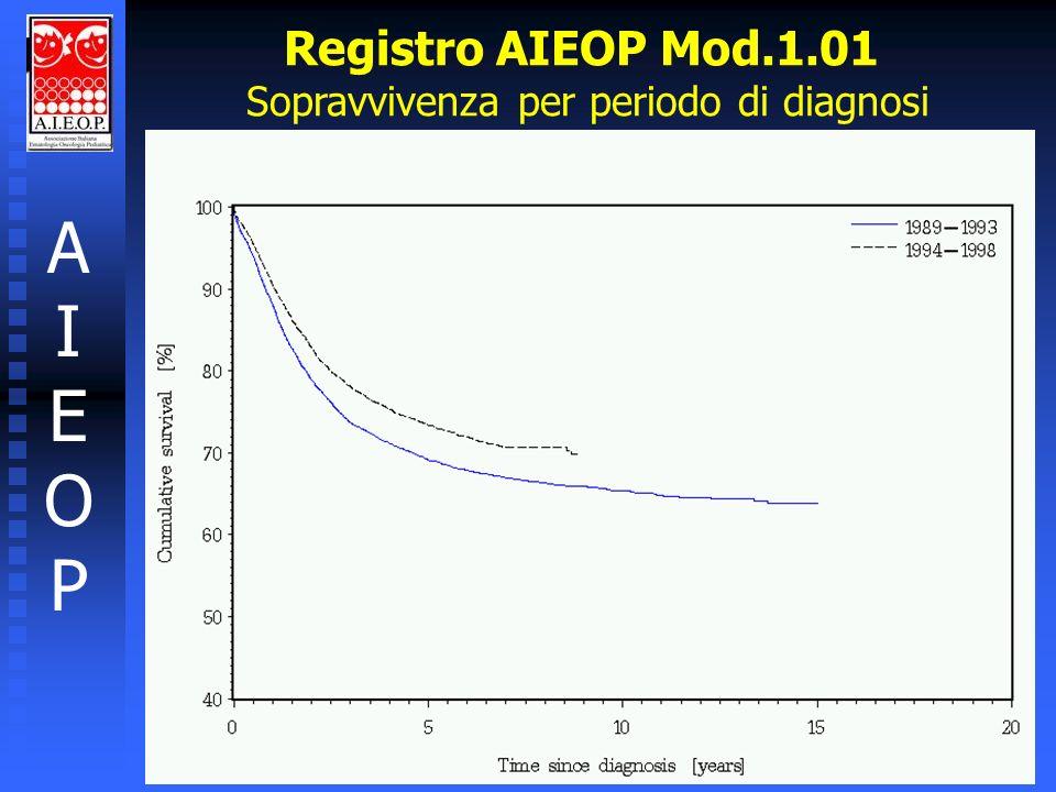 Registro AIEOP Mod.1.01 Sopravvivenza per periodo di diagnosi AIEOPAIEOP