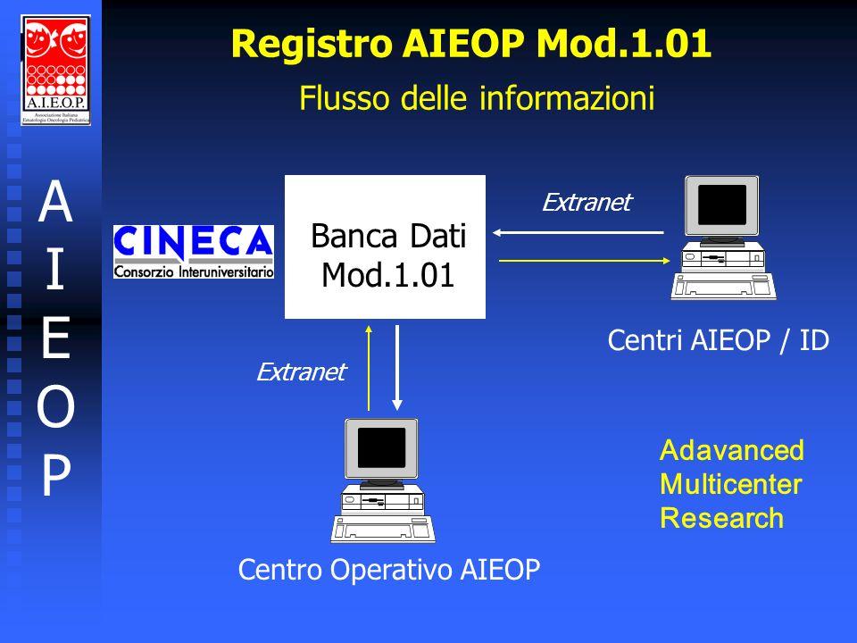 AIEOPAIEOP Centro Operativo AIEOP Banca Dati Mod.1.01 Centri AIEOP / ID Extranet Registro AIEOP Mod.1.01 Flusso delle informazioni Adavanced Multicent