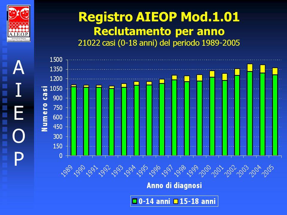 Registro AIEOP Mod.1.01 Reclutamento per anno 21022 casi (0-18 anni) del periodo 1989-2005 AIEOPAIEOP
