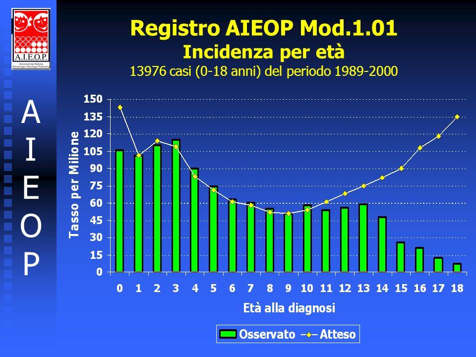 N.% SESSO Male638156,1 Female498643,9 PERIODO DI DIAGNOSI 1989-93541047,6 1994-98595752,4 ETA ALLA DIAGNOSI 0 965 8,5 1-4409736,0 5-9301126,5 10-14271823,9 15-18 576 5,1 Registro AIEOP Mod.1.01 Analisi descrittive: caratteristiche demografiche dei 11367 casi (età 0-18 aa) inclusi nello studio AIEOPAIEOP