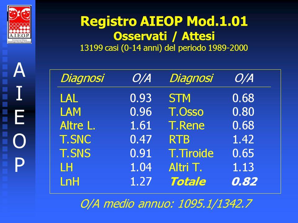 AIEOPAIEOP Registro AIEOP Mod.1.01 Osservati / Attesi per Regione Residenza 13199 casi (0-14 anni) del periodo 1989-2000
