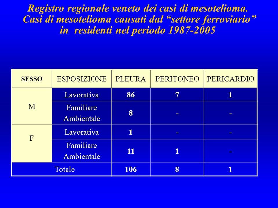 Registro regionale veneto dei casi di mesotelioma. Casi di mesotelioma causati dal settore ferroviario in residenti nel periodo 1987-2005 SESSO ESPOSI