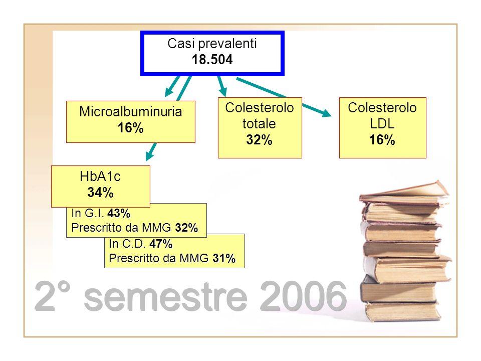 In C.D. 47% Prescritto da MMG 31% In G.I.