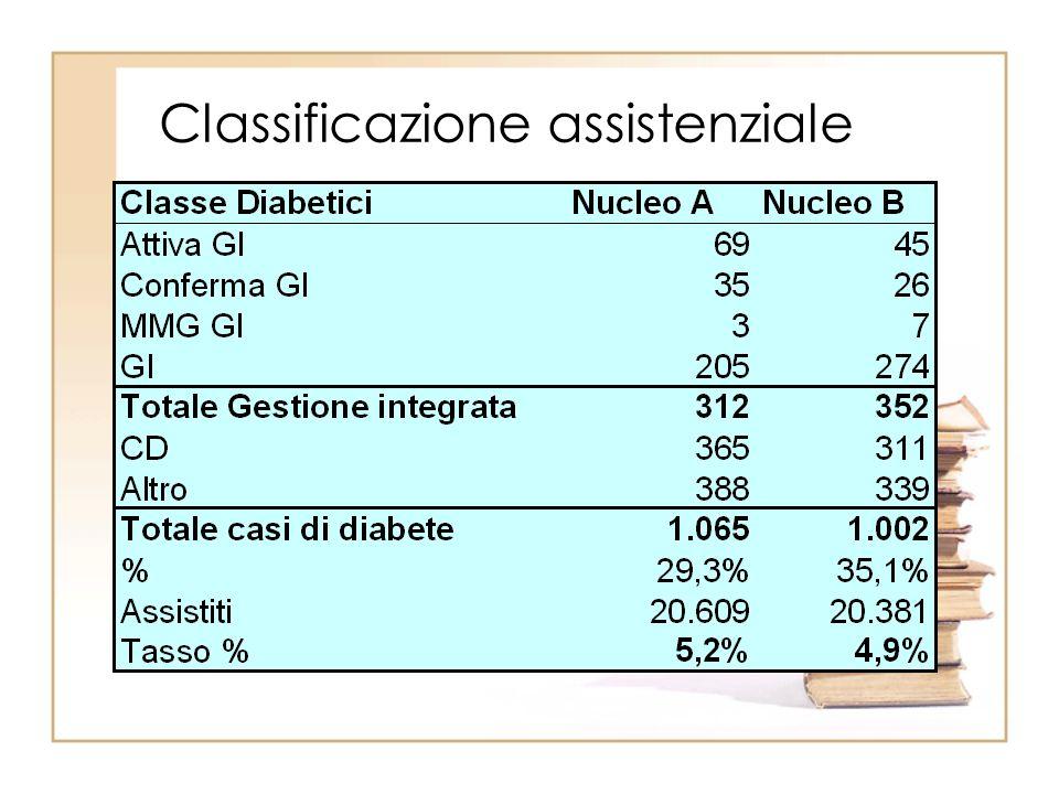 Classificazione assistenziale