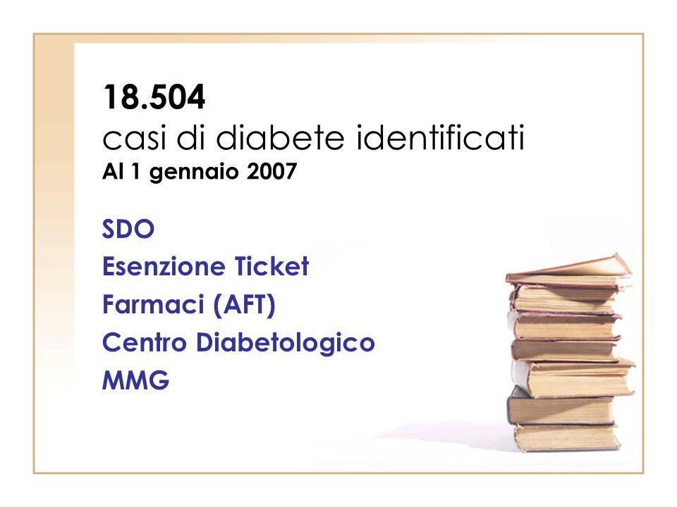 18.504 casi di diabete identificati Al 1 gennaio 2007 SDO Esenzione Ticket Farmaci (AFT) Centro Diabetologico MMG