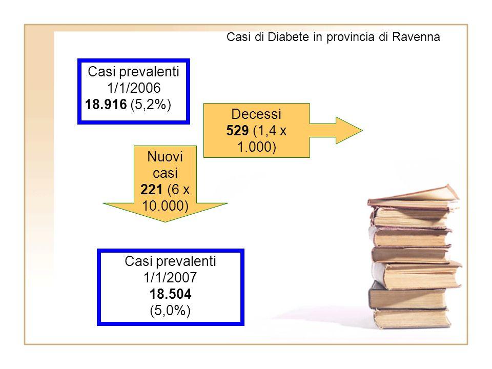 Casi prevalenti 1/1/2006 18.916 (5,2%) Casi prevalenti 1/1/2007 18.504 (5,0%) Decessi 529 (1,4 x 1.000) Nuovi casi 221 (6 x 10.000) Casi di Diabete in provincia di Ravenna