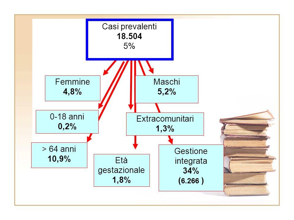 Casi prevalenti 18.504 5% Maschi 5,2% Femmine 4,8% 0-18 anni 0,2% Età gestazionale 1,8% Extracomunitari 1,3% > 64 anni 10,9% Gestione integrata 34% ( 6.266 )