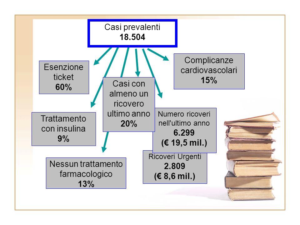 Ricoveri Urgenti 2.809 ( 8,6 mil.) Numero ricoveri nell ultimo anno 6.299 ( 19,5 mil.) Esenzione ticket 60% Casi con almeno un ricovero ultimo anno 20% Complicanze cardiovascolari 15% Trattamento con insulina 9% Nessun trattamento farmacologico 13% Casi prevalenti 18.504