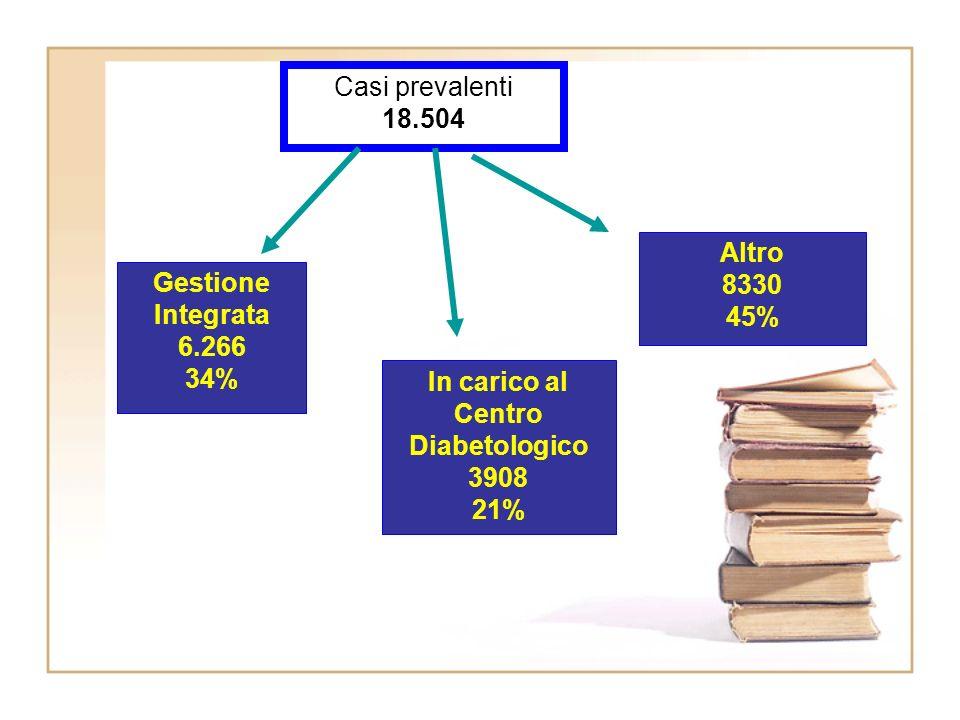 Gestione Integrata 6.266 34% In carico al Centro Diabetologico 3908 21% Altro 8330 45% Casi prevalenti 18.504