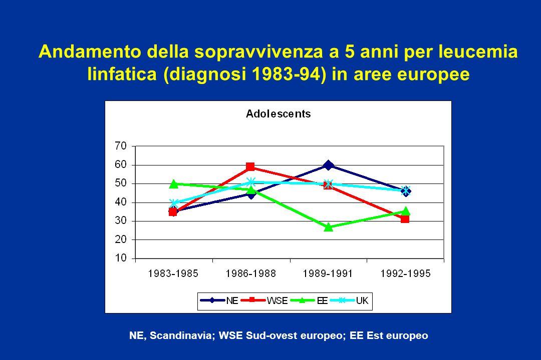 Andamento della sopravvivenza a 5 anni per leucemia linfatica (diagnosi 1983-94) in aree europee NE, Scandinavia; WSE Sud-ovest europeo; EE Est europe
