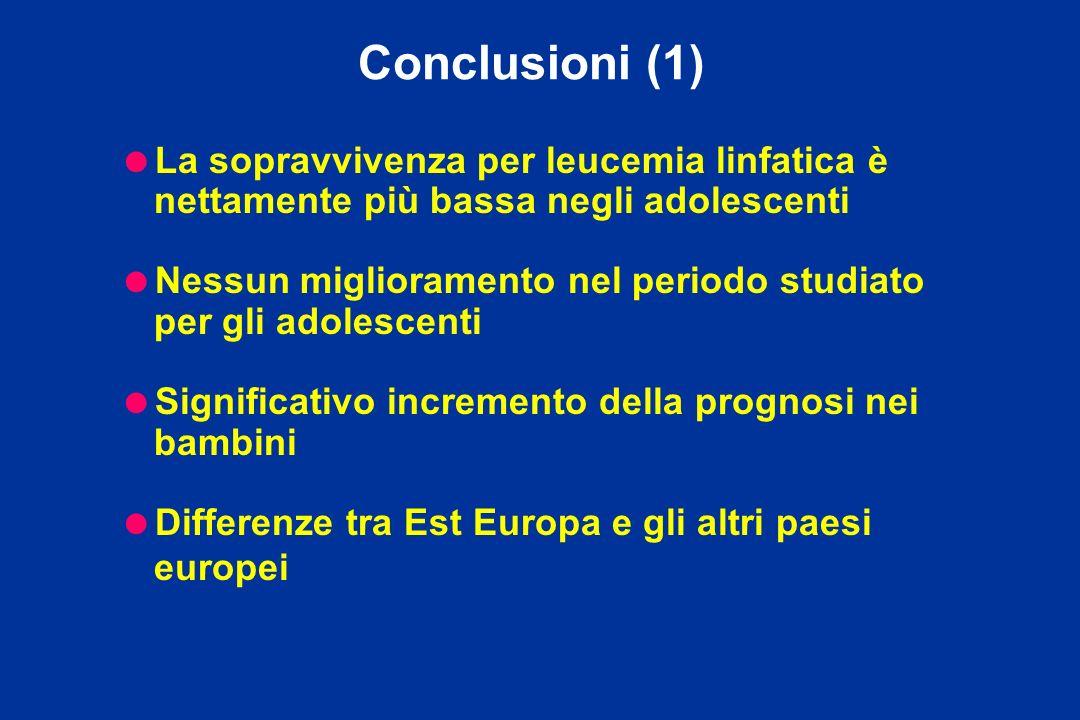 Conclusioni (1) La sopravvivenza per leucemia linfatica è nettamente più bassa negli adolescenti Nessun miglioramento nel periodo studiato per gli ado