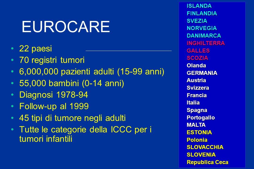 EUROCARE 22 paesi 70 registri tumori 6,000,000 pazienti adulti (15-99 anni) 55,000 bambini (0-14 anni) Diagnosi 1978-94 Follow-up al 1999 45 tipi di t