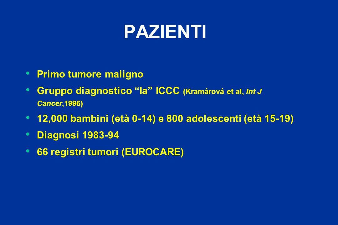 PAZIENTI Primo tumore maligno Gruppo diagnostico Ia ICCC (Kramárová et al, Int J Cancer,1996) 12,000 bambini (età 0-14) e 800 adolescenti (età 15-19)