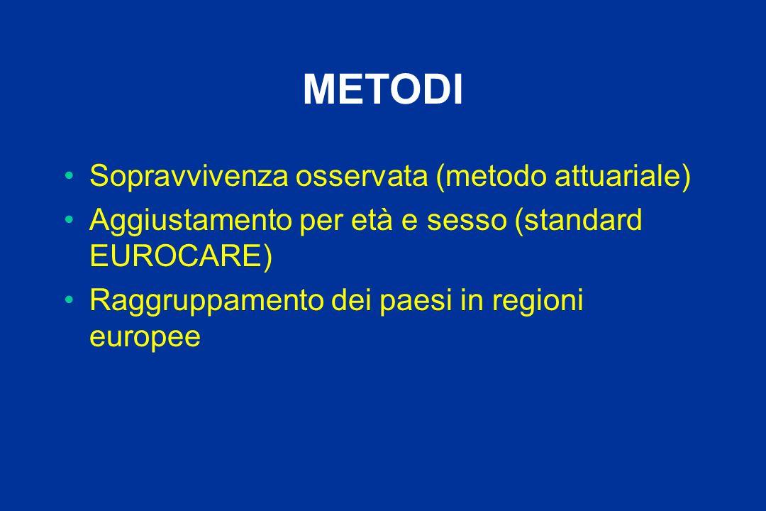 METODI Sopravvivenza osservata (metodo attuariale) Aggiustamento per età e sesso (standard EUROCARE) Raggruppamento dei paesi in regioni europee