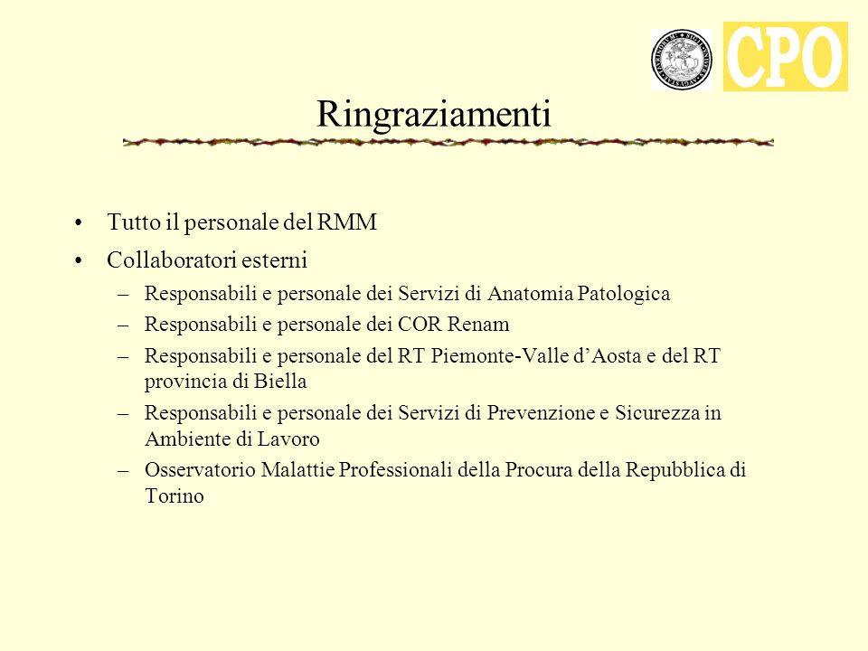Ringraziamenti Tutto il personale del RMM Collaboratori esterni –Responsabili e personale dei Servizi di Anatomia Patologica –Responsabili e personale