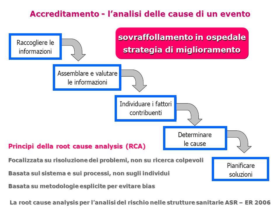 Accreditamento - lanalisi delle cause di un evento La root cause analysis per lanalisi del rischio nelle strutture sanitarie ASR – ER 2006 Principi de