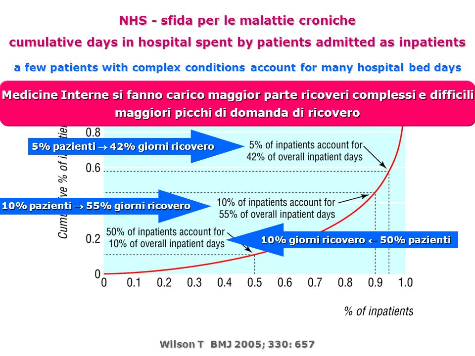 Wilson T BMJ 2005; 330: 657 NHS - sfida per le malattie croniche cumulative days in hospital spent by patients admitted as inpatients 5% pazienti 42%