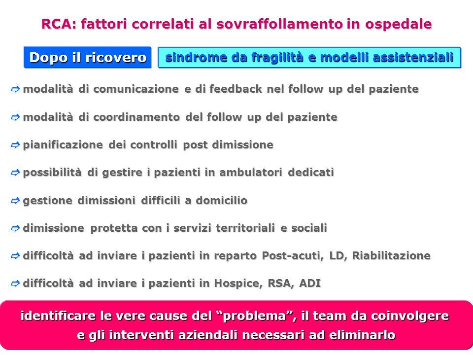 RCA: fattori correlati al sovraffollamento in ospedale Dopo il ricovero modalità di comunicazione e di feedback nel follow up del paziente modalità di