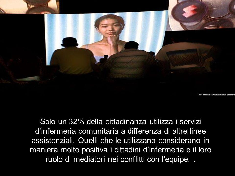 Solo un 32% della cittadinanza utilizza i servizi dinfermeria comunitaria a differenza di altre linee assistenziali, Quelli che le utilizzano considerano in maniera molto positiva i cittadini dinfermeria e il loro ruolo di mediatori nei conflitti con lequipe..