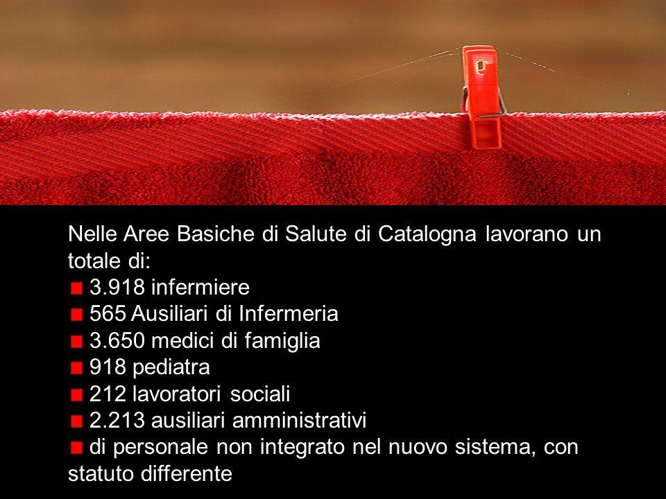 Nelle Aree Basiche di Salute di Catalogna lavorano un totale di: 3.918 infermiere 565 Ausiliari di Infermeria 3.650 medici di famiglia 918 pediatra 212 lavoratori sociali 2.213 ausiliari amministrativi di personale non integrato nel nuovo sistema, con statuto differente