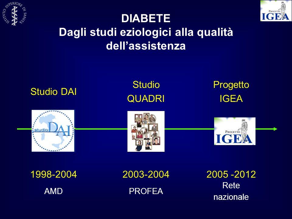 Progetto IGEA Studio DAI Studio QUADRI 1998-20042003-20042005 -2012 DIABETE Dagli studi eziologici alla qualità dellassistenza AMDPROFEA Rete nazional